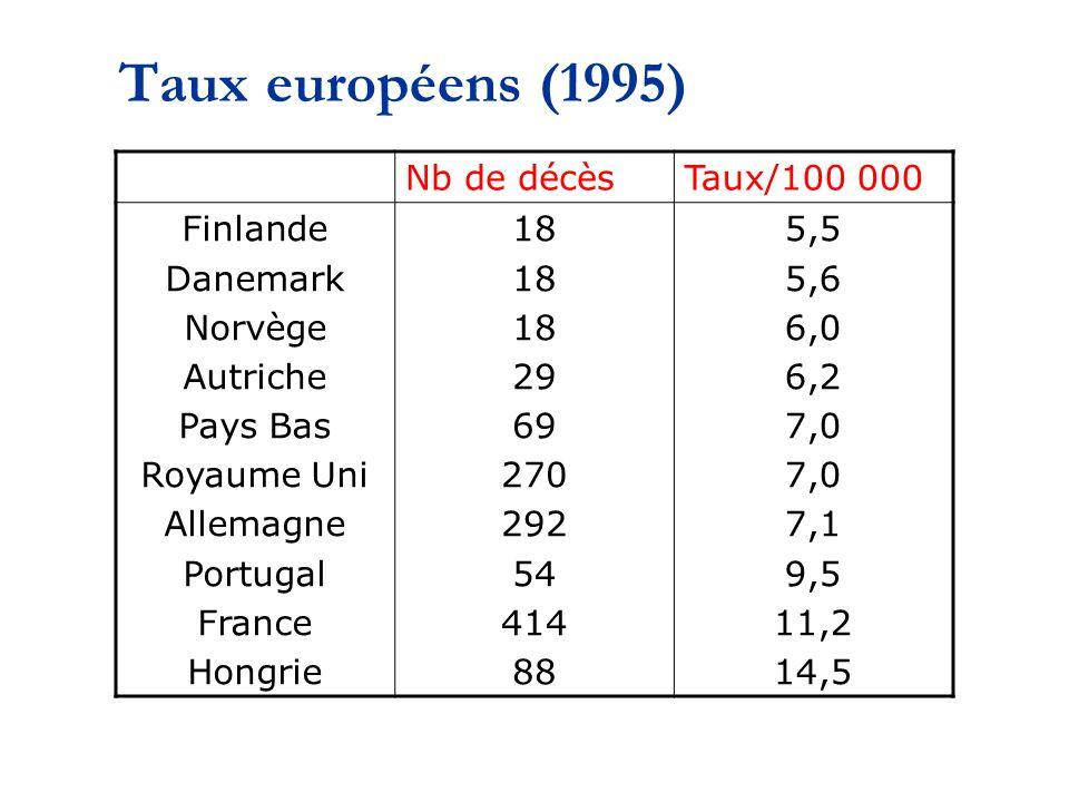 Taux européens (1995) Nb de décès Taux/100 000 Finlande Danemark