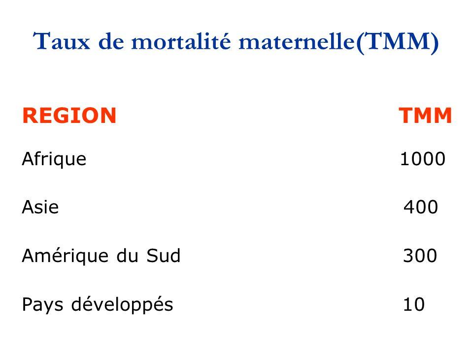 Taux de mortalité maternelle(TMM)