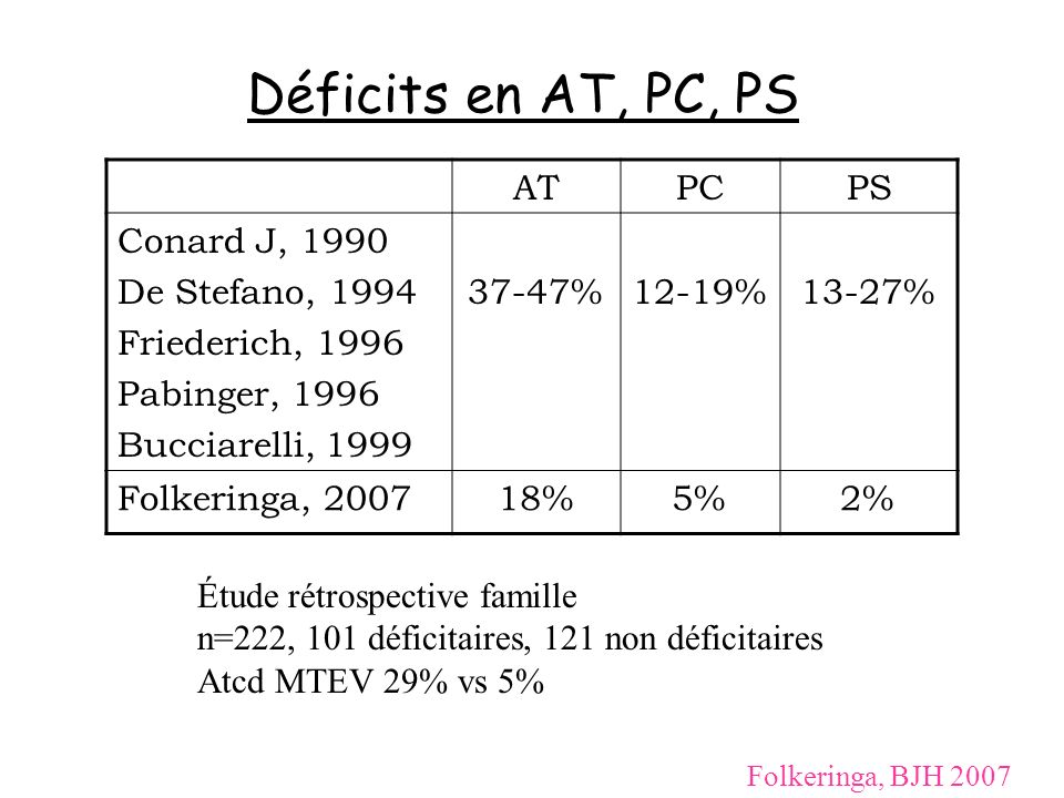 Déficits en AT, PC, PS AT PC PS Conard J, 1990 De Stefano, 1994