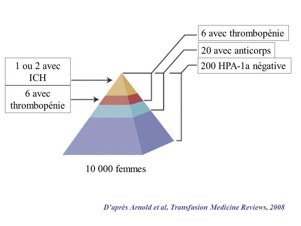 6 avec thrombopénie 20 avec anticorps 6 avec thrombopénie