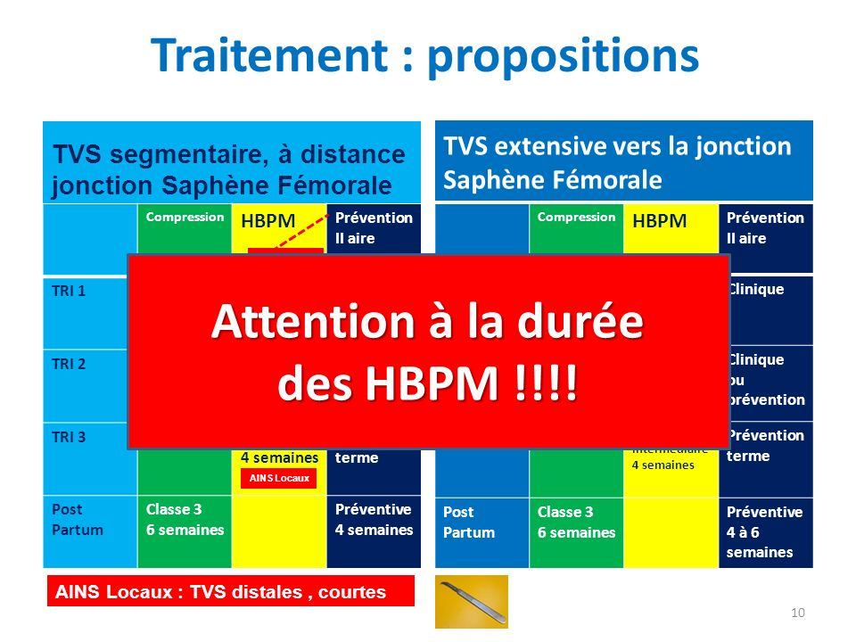 Traitement : propositions