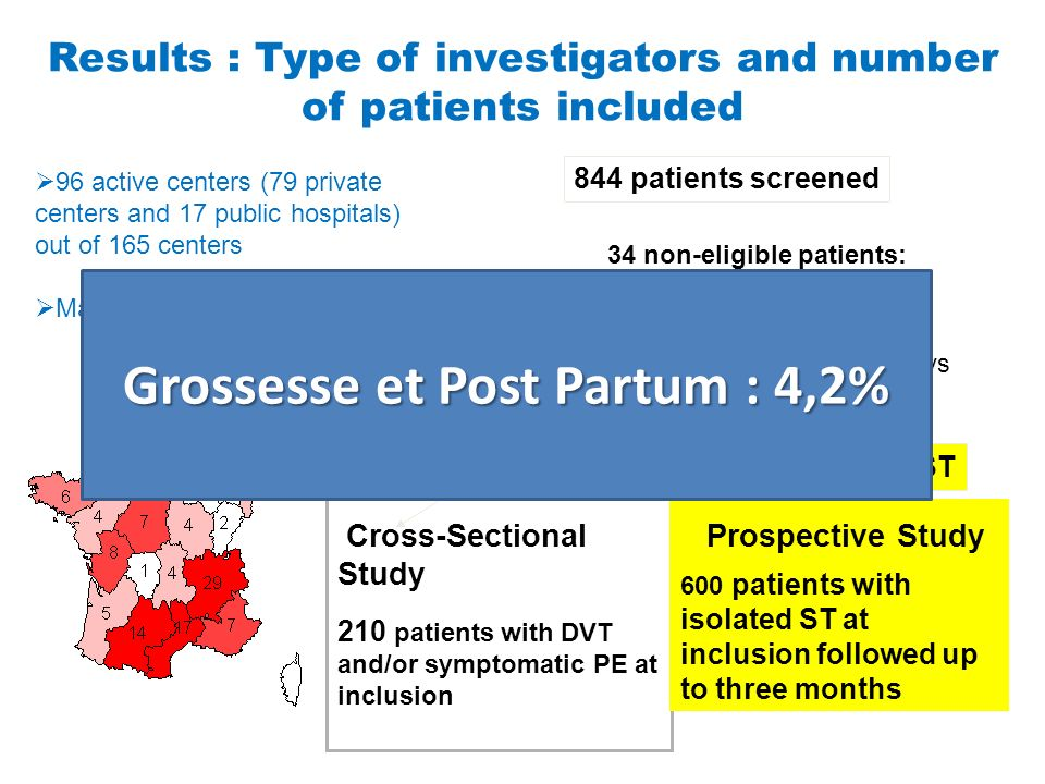 Results : Type of investigators and number of patients included