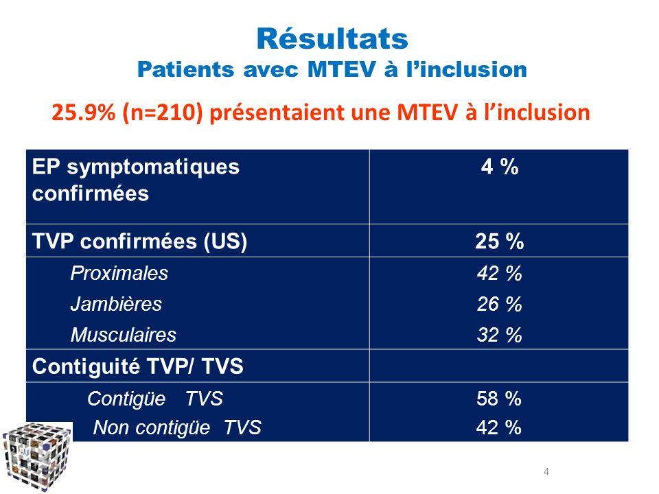 25.9% (n=210) présentaient une MTEV à l'inclusion