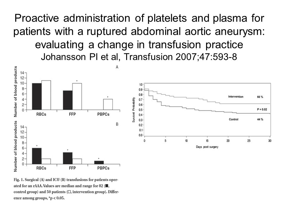 Proactive administration of platelets and plasma for patients with a ruptured abdominal aortic aneurysm: evaluating a change in transfusion practice Johansson PI et al, Transfusion 2007;47:593-8