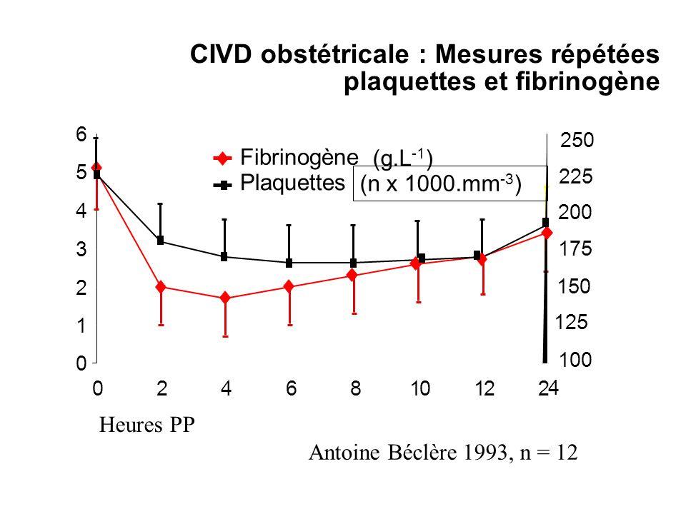 CIVD obstétricale : Mesures répétées plaquettes et fibrinogène