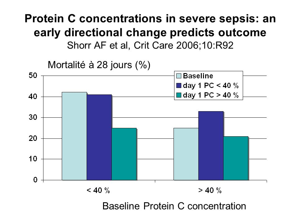 Protein C concentrations in severe sepsis: an early directional change predicts outcome Shorr AF et al, Crit Care 2006;10:R92