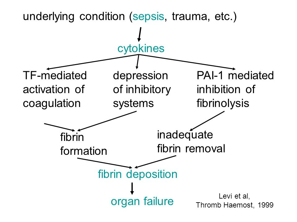 underlying condition (sepsis, trauma, etc.)
