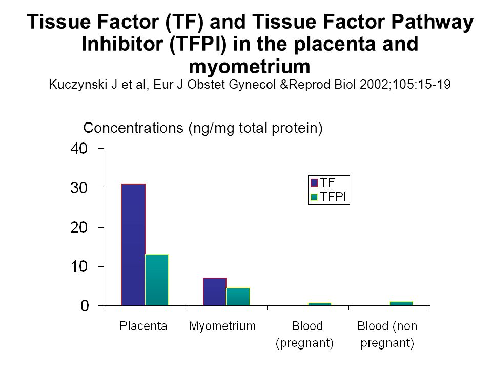 Tissue Factor (TF) and Tissue Factor Pathway Inhibitor (TFPI) in the placenta and myometrium Kuczynski J et al, Eur J Obstet Gynecol &Reprod Biol 2002;105:15-19