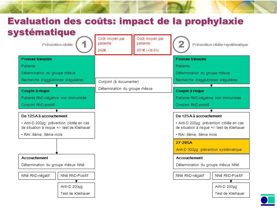 Evaluation des coûts: impact de la prophylaxie systématique
