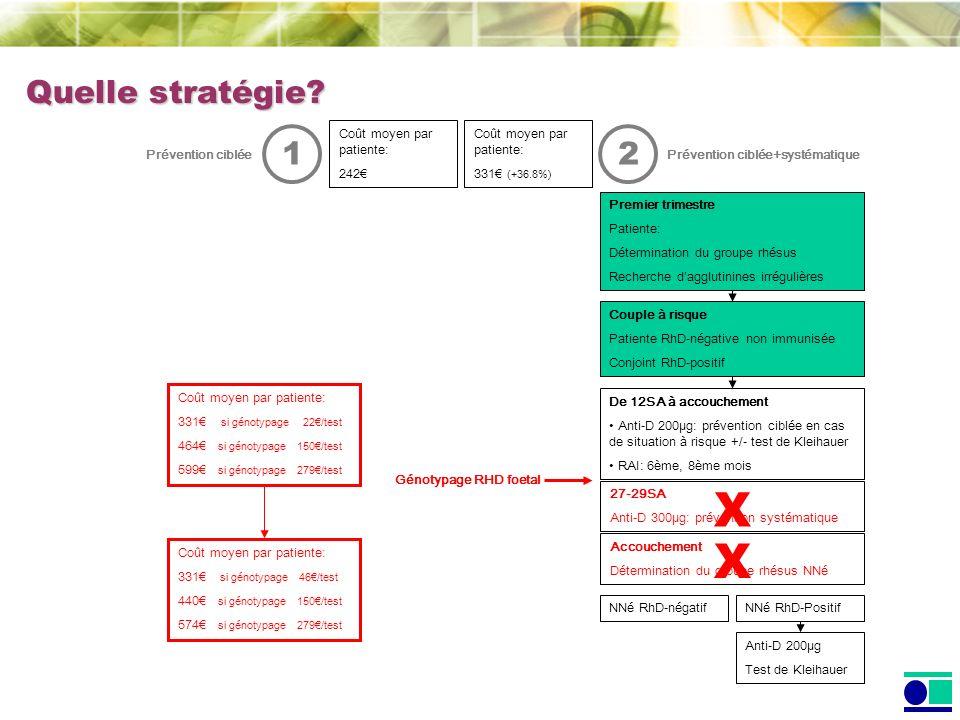 X X Quelle stratégie 1 2 Coût moyen par patiente: 242€