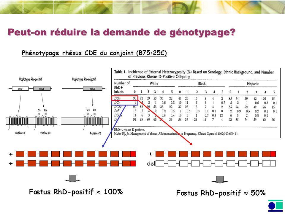 Peut-on réduire la demande de génotypage