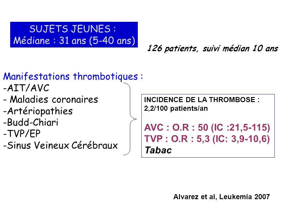 Manifestations thrombotiques : AIT/AVC Maladies coronaires