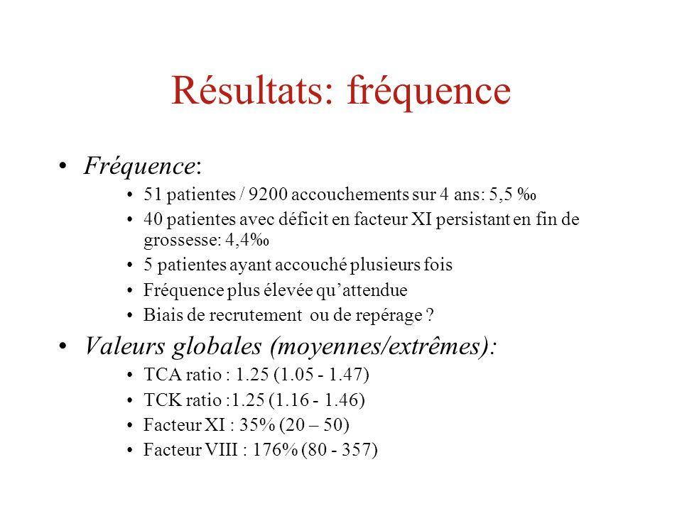 Résultats: fréquence Fréquence: Valeurs globales (moyennes/extrêmes):