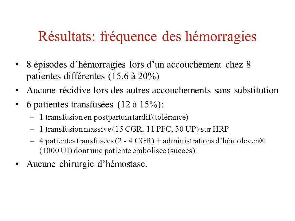 Résultats: fréquence des hémorragies