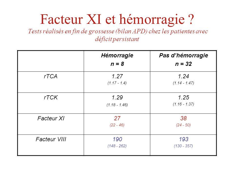 Facteur XI et hémorragie