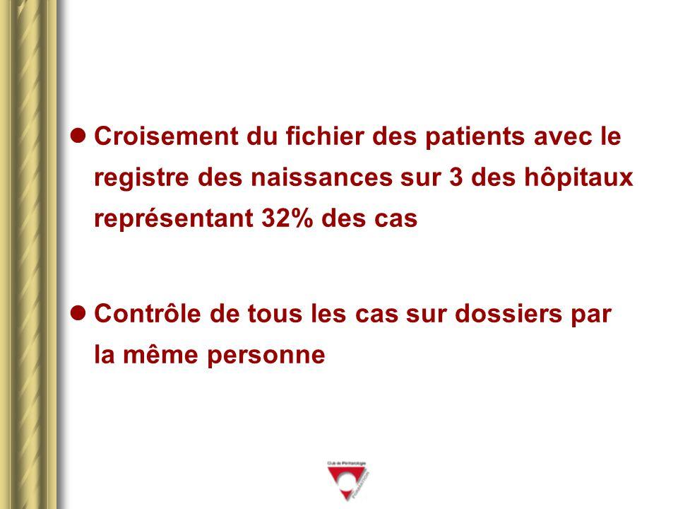 Croisement du fichier des patients avec le registre des naissances sur 3 des hôpitaux représentant 32% des cas