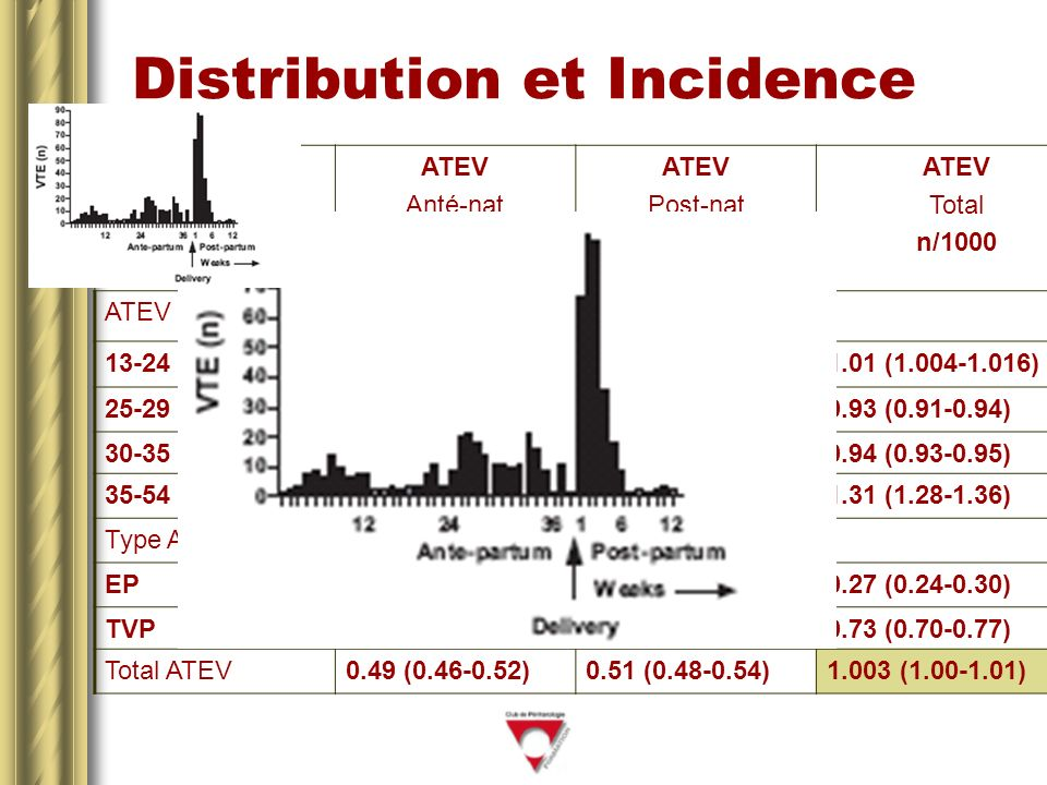 Distribution et Incidence