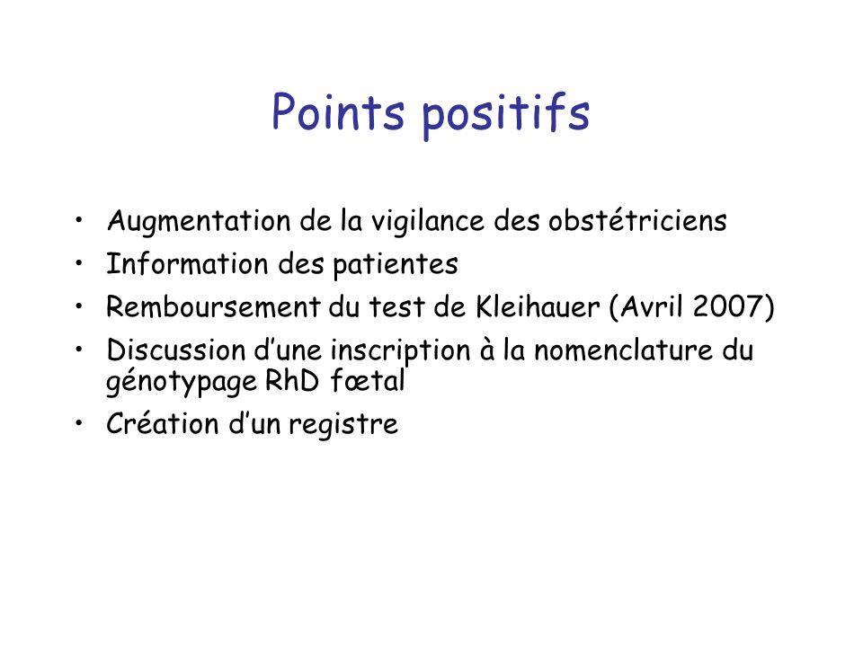 Points positifs Augmentation de la vigilance des obstétriciens