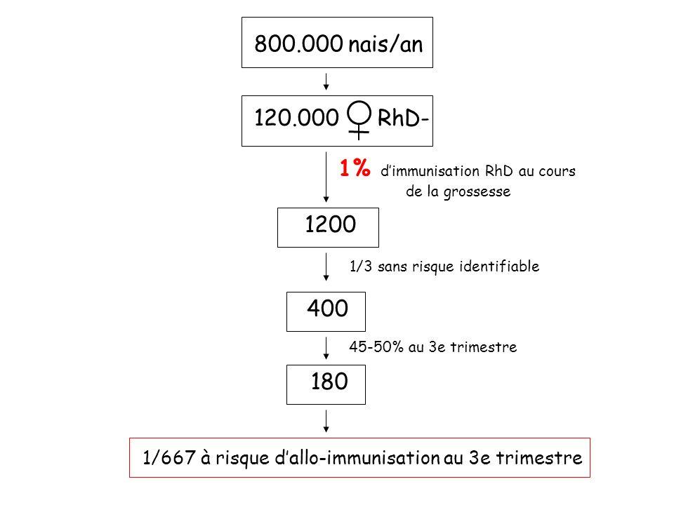 1% d'immunisation RhD au cours