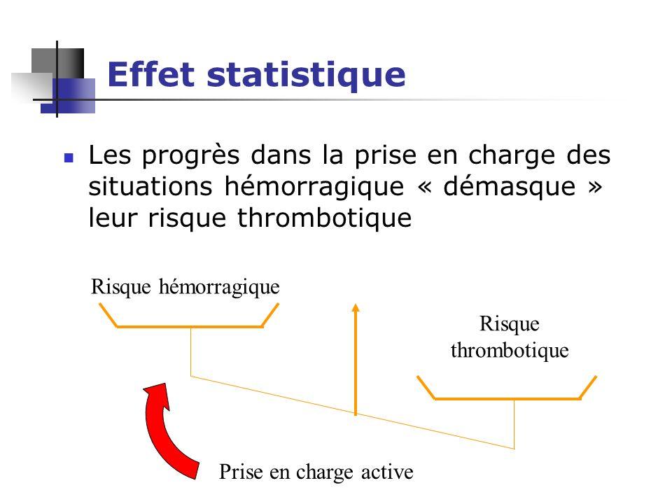 Effet statistique Les progrès dans la prise en charge des situations hémorragique « démasque » leur risque thrombotique.