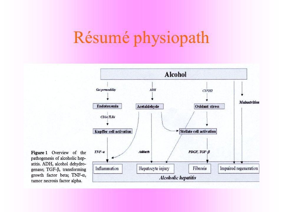 Résumé physiopath