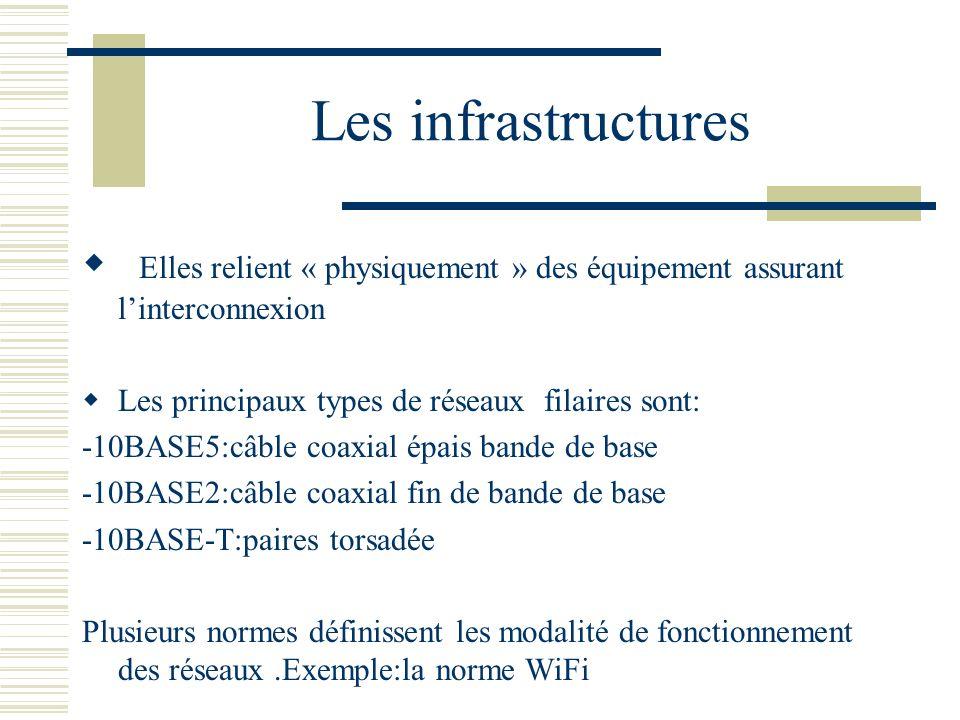 Les infrastructures Elles relient « physiquement » des équipement assurant l'interconnexion. Les principaux types de réseaux filaires sont: