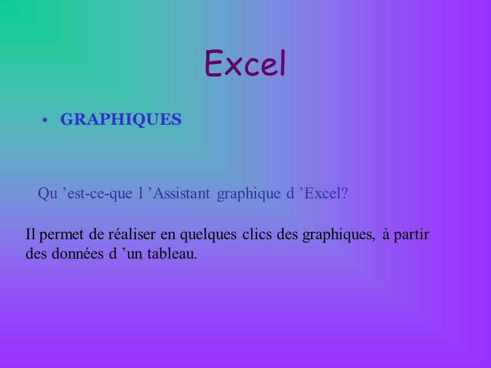 Excel GRAPHIQUES Qu 'est-ce-que l 'Assistant graphique d 'Excel