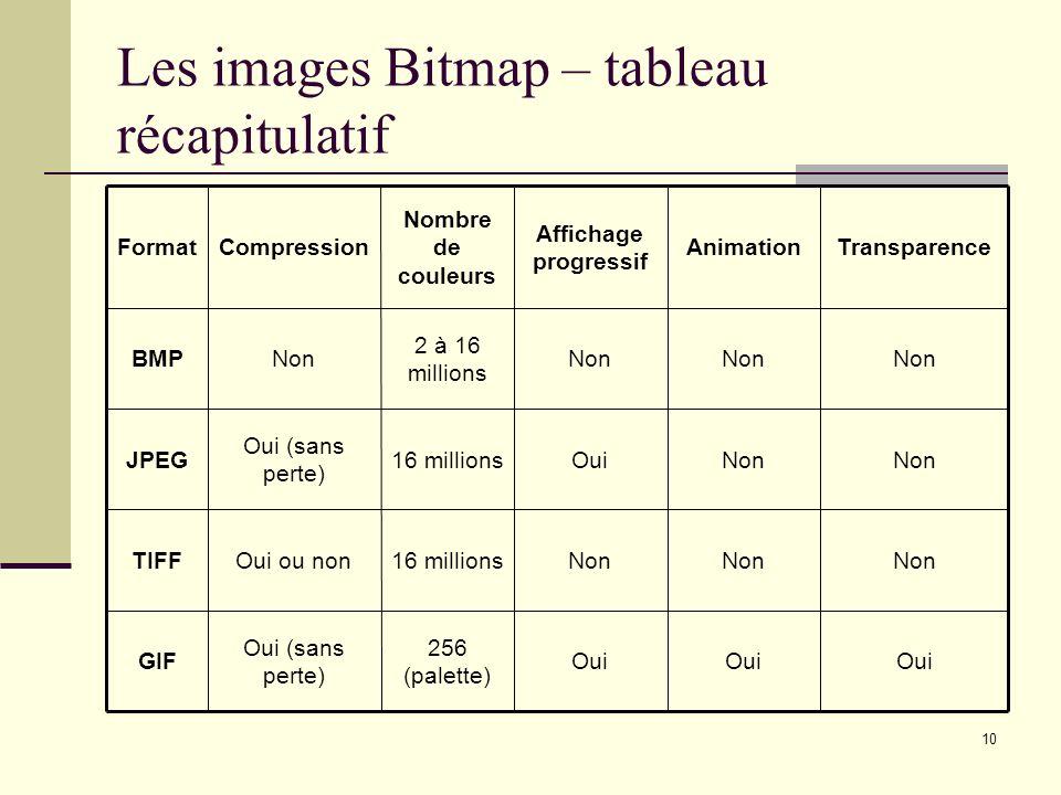 Les images Bitmap – tableau récapitulatif