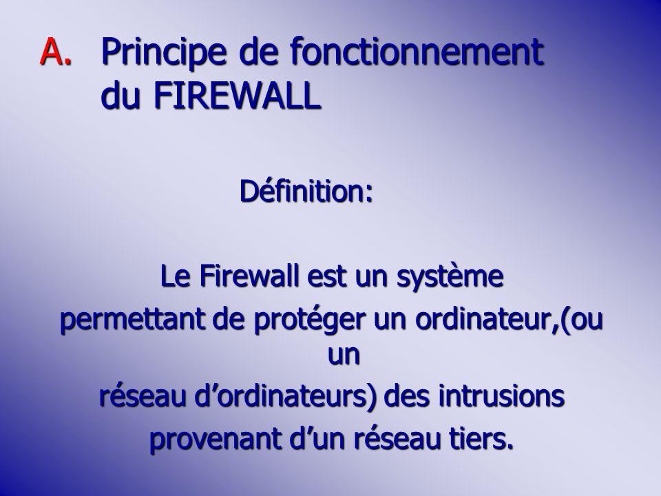 Principe de fonctionnement du FIREWALL