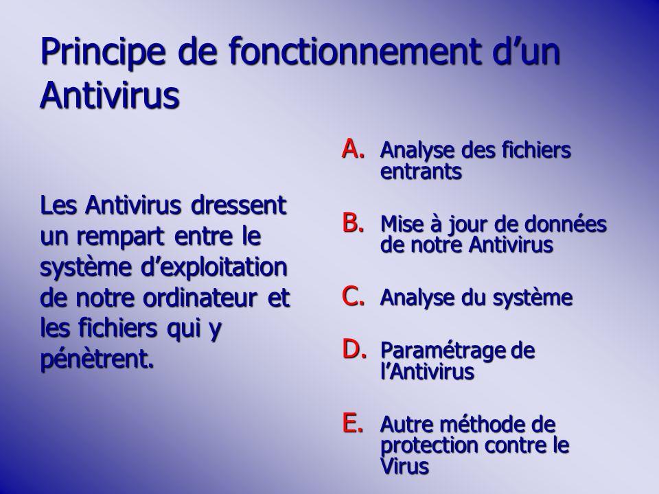Principe de fonctionnement d'un Antivirus