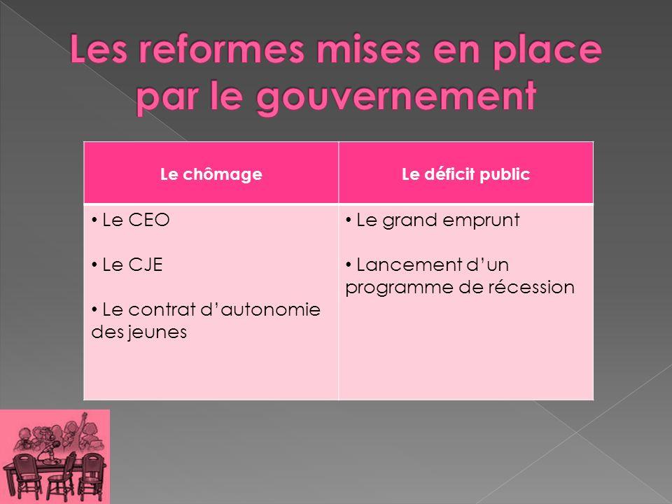 Les reformes mises en place par le gouvernement