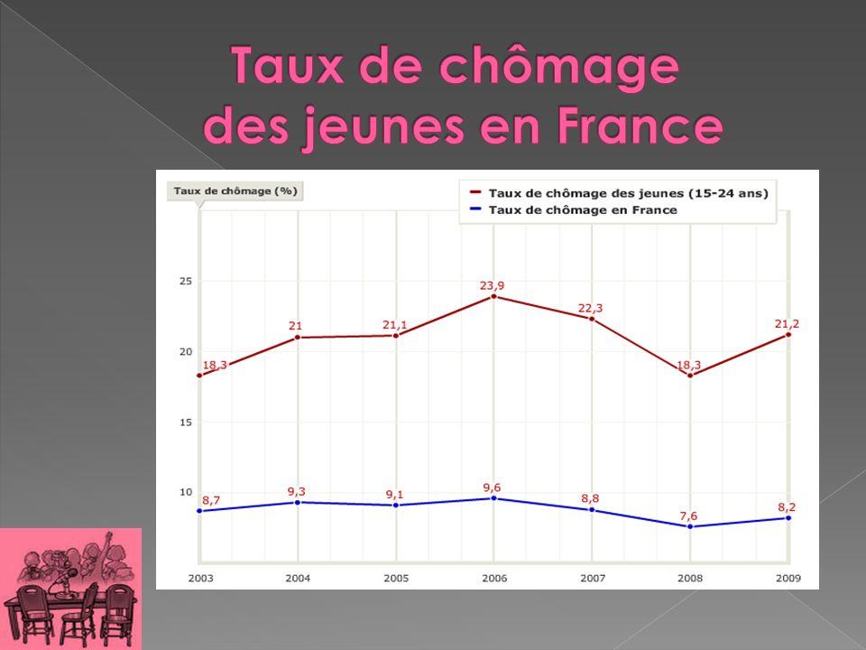 Taux de chômage des jeunes en France