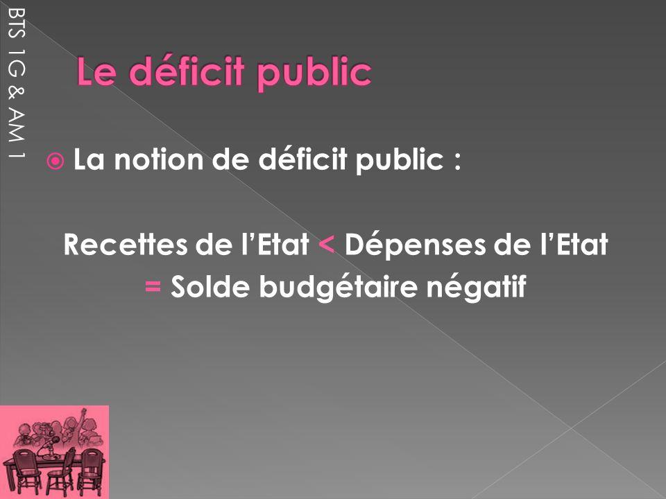 Recettes de l'Etat < Dépenses de l'Etat = Solde budgétaire négatif