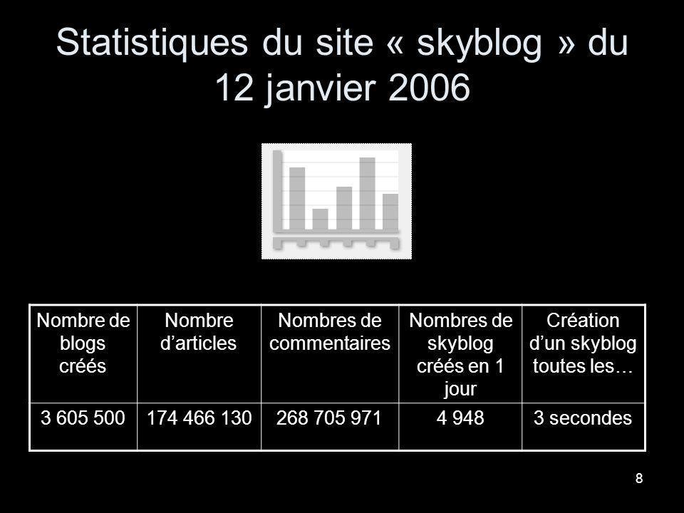 Statistiques du site « skyblog » du 12 janvier 2006