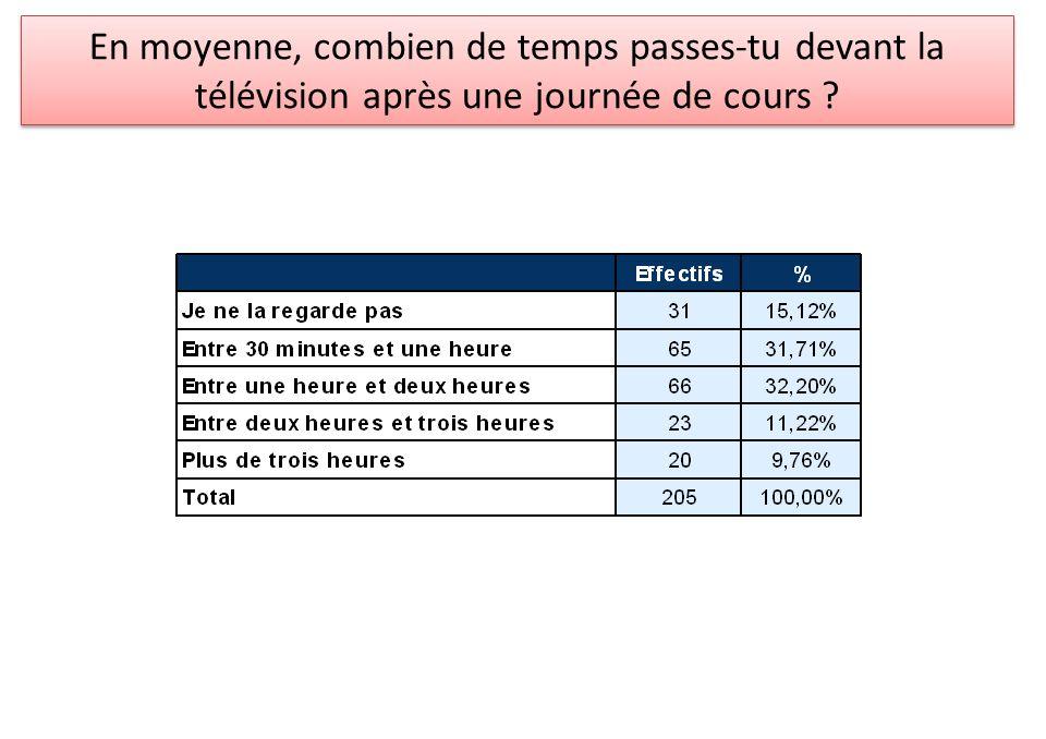 En moyenne, combien de temps passes-tu devant la télévision après une journée de cours