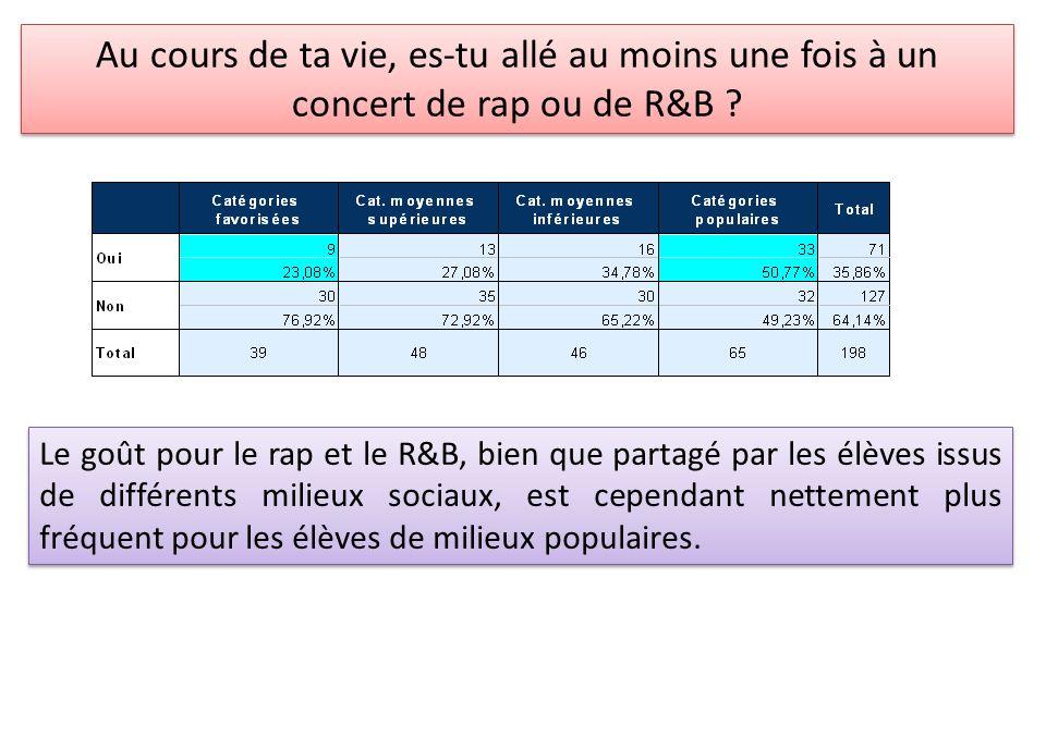 Au cours de ta vie, es-tu allé au moins une fois à un concert de rap ou de R&B