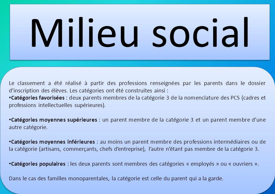 Milieu social