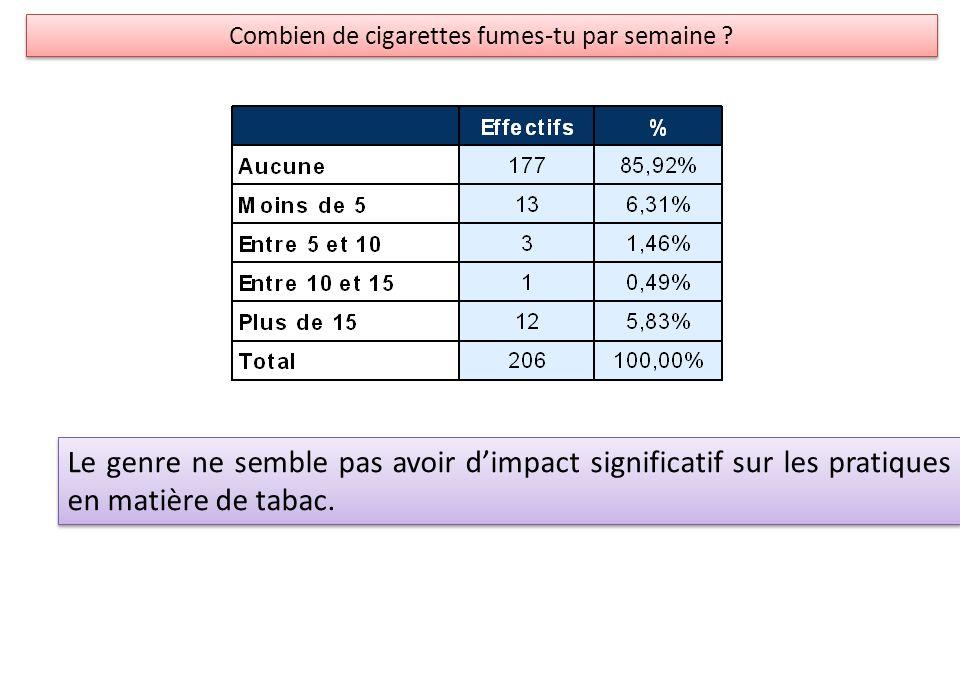 Combien de cigarettes fumes-tu par semaine
