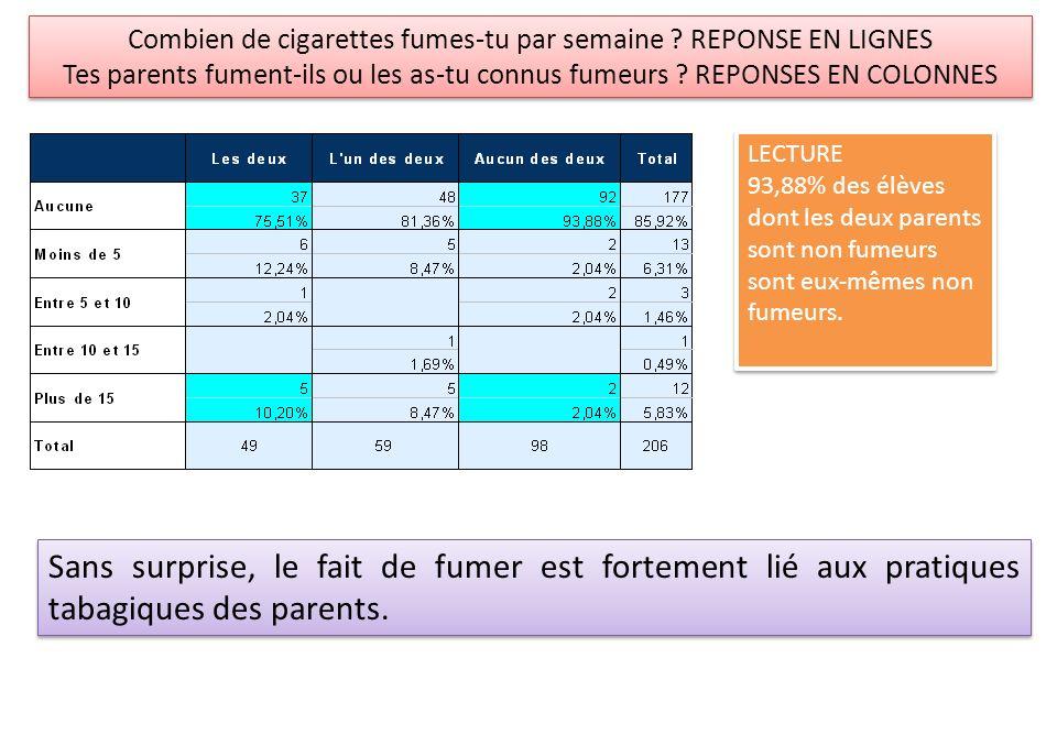 Combien de cigarettes fumes-tu par semaine REPONSE EN LIGNES