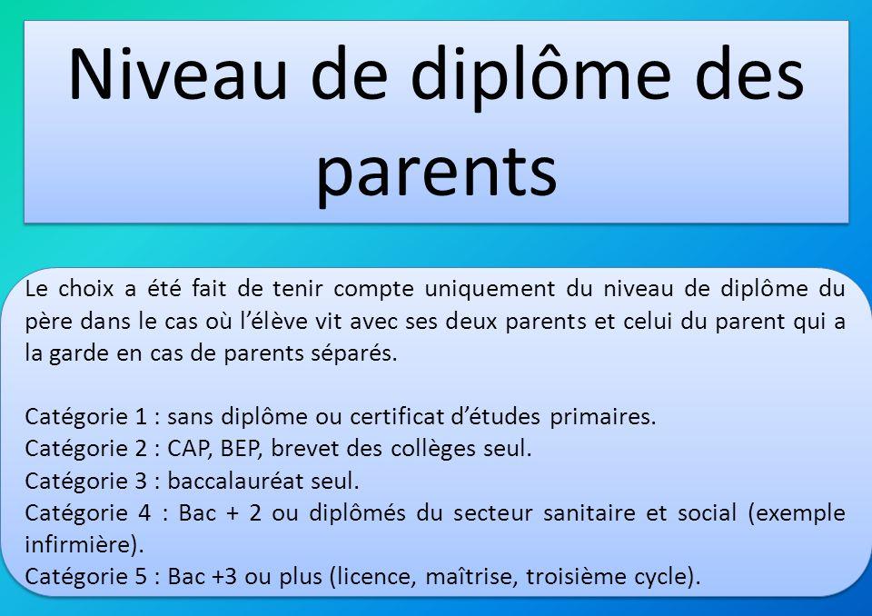 Niveau de diplôme des parents