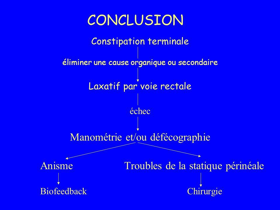 CONCLUSION Manométrie et/ou défécographie