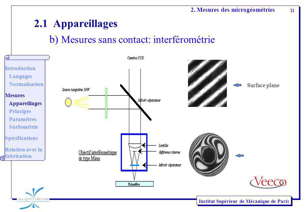 b) Mesures sans contact: interférométrie