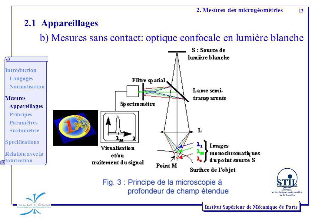 b) Mesures sans contact: optique confocale en lumière blanche