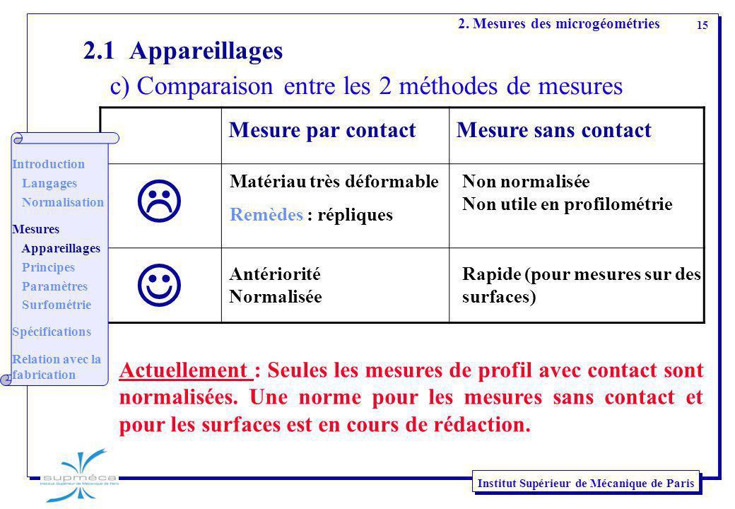 2.1 Appareillages c) Comparaison entre les 2 méthodes de mesures