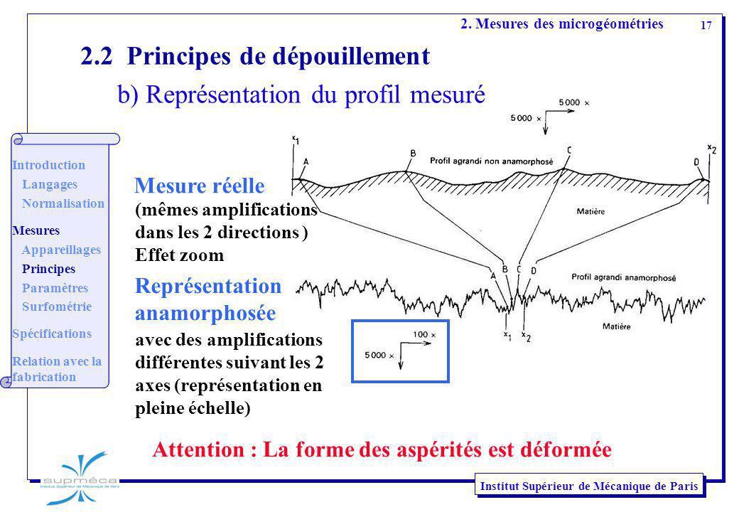 2.2 Principes de dépouillement b) Représentation du profil mesuré