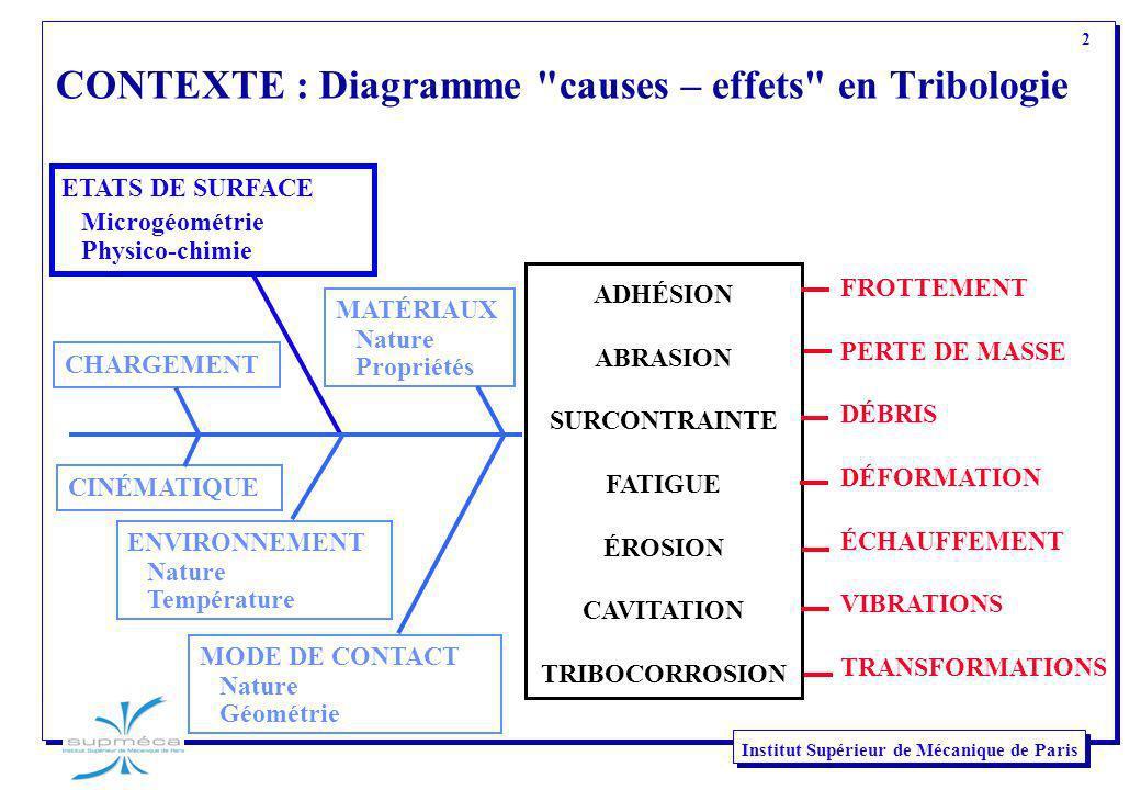 CONTEXTE : Diagramme causes – effets en Tribologie