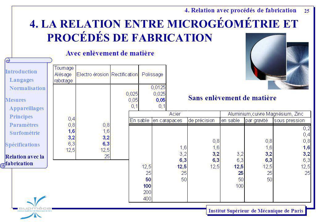 4. LA RELATION ENTRE MICROGÉOMÉTRIE ET PROCÉDÉS DE FABRICATION