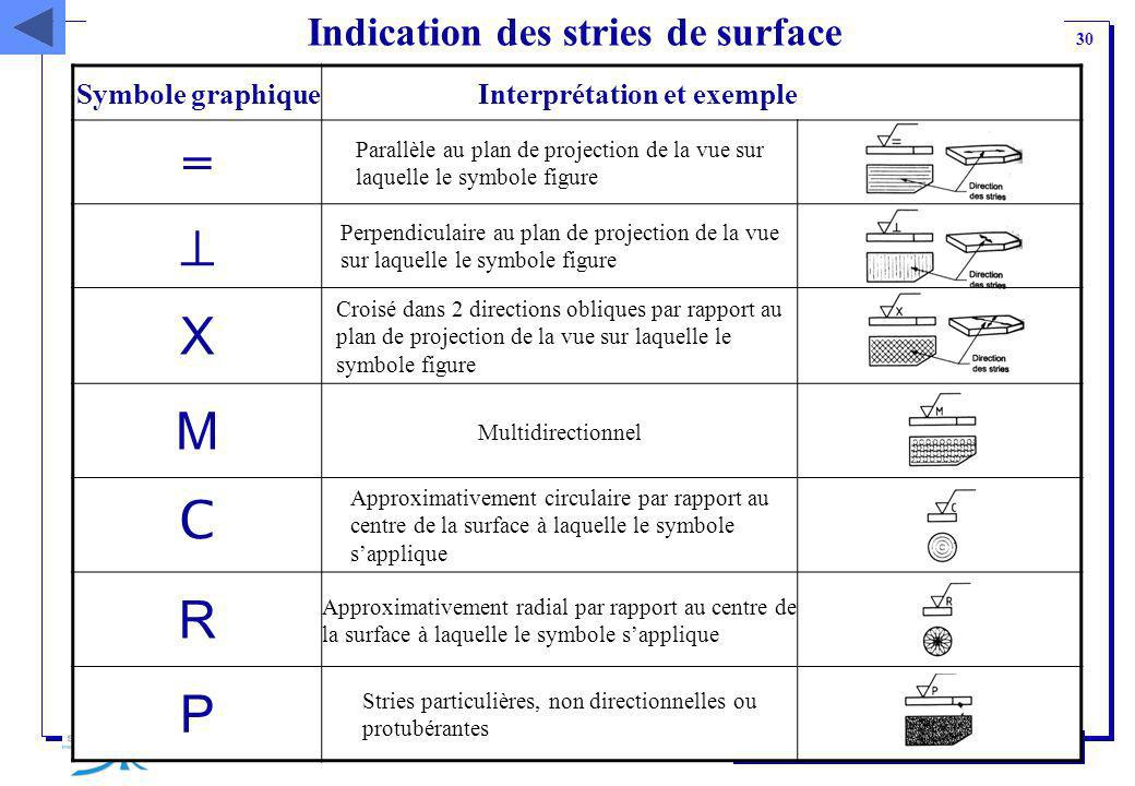 Indication des stries de surface