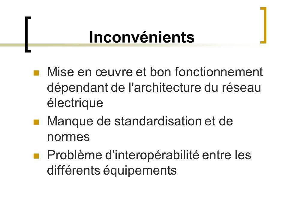 Inconvénients Mise en œuvre et bon fonctionnement dépendant de l architecture du réseau électrique.