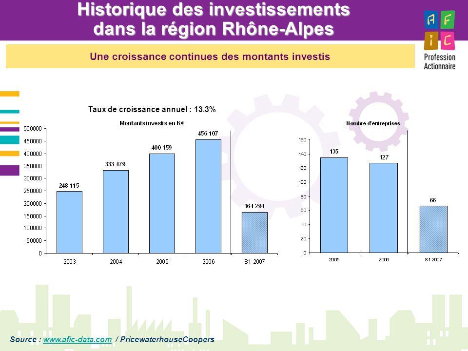 Historique des investissements dans la région Rhône-Alpes